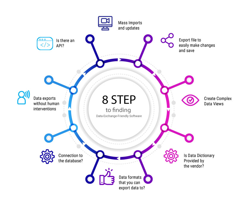 8-steps-to-finding-data-exchange-friendly-software