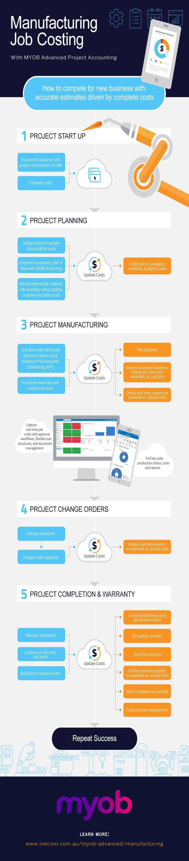 MYOB Advanced Project Manufacturing