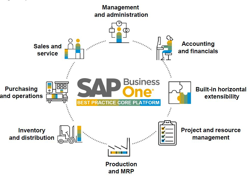 All core functions SAP