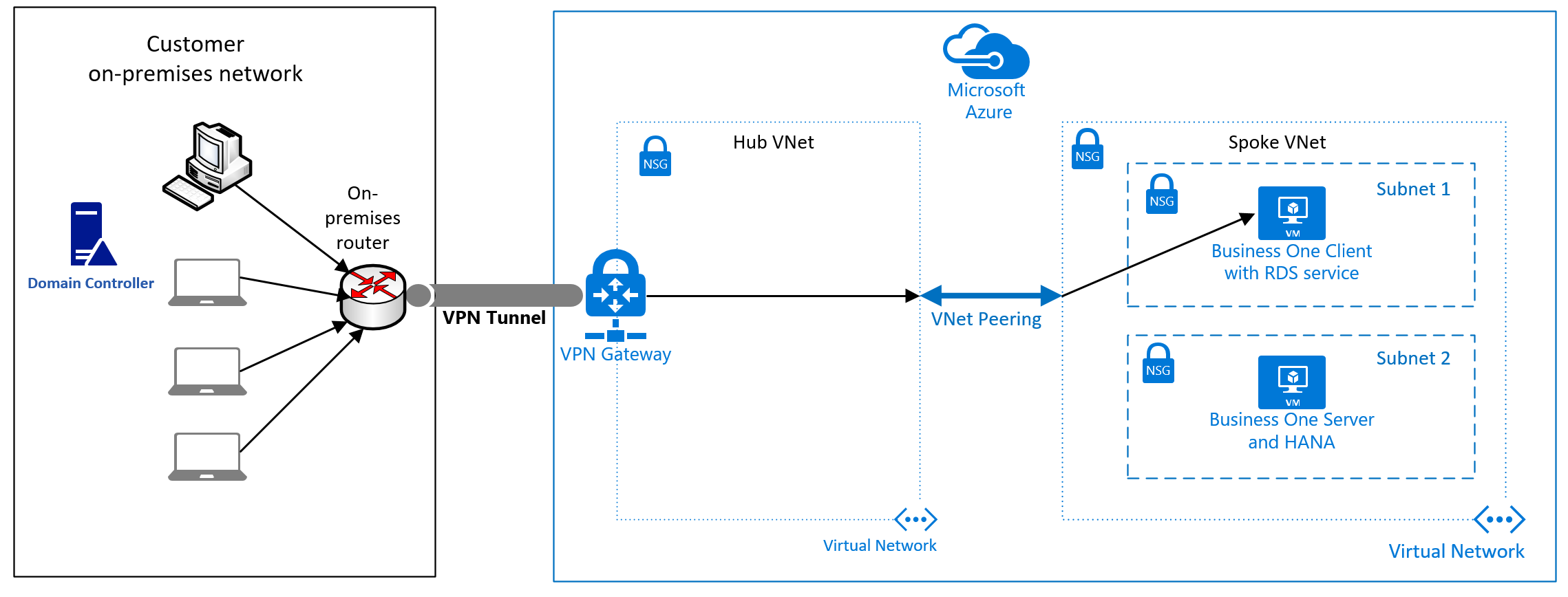 VPN Tunnel for SAP Business One Azure 1