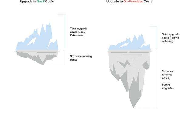 BC On Premise vs Saas Costs 2