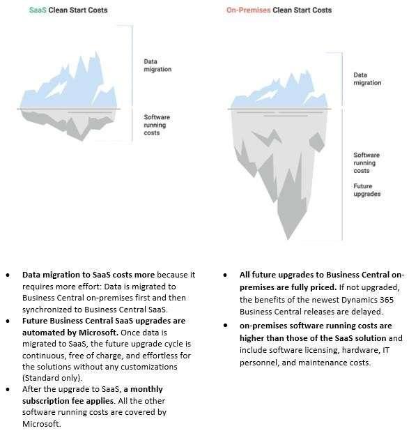 BC On Premise vs Saas Upgrade Costs