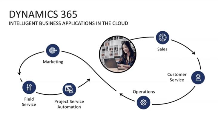 Dynamics 365 Customer Service Workflow
