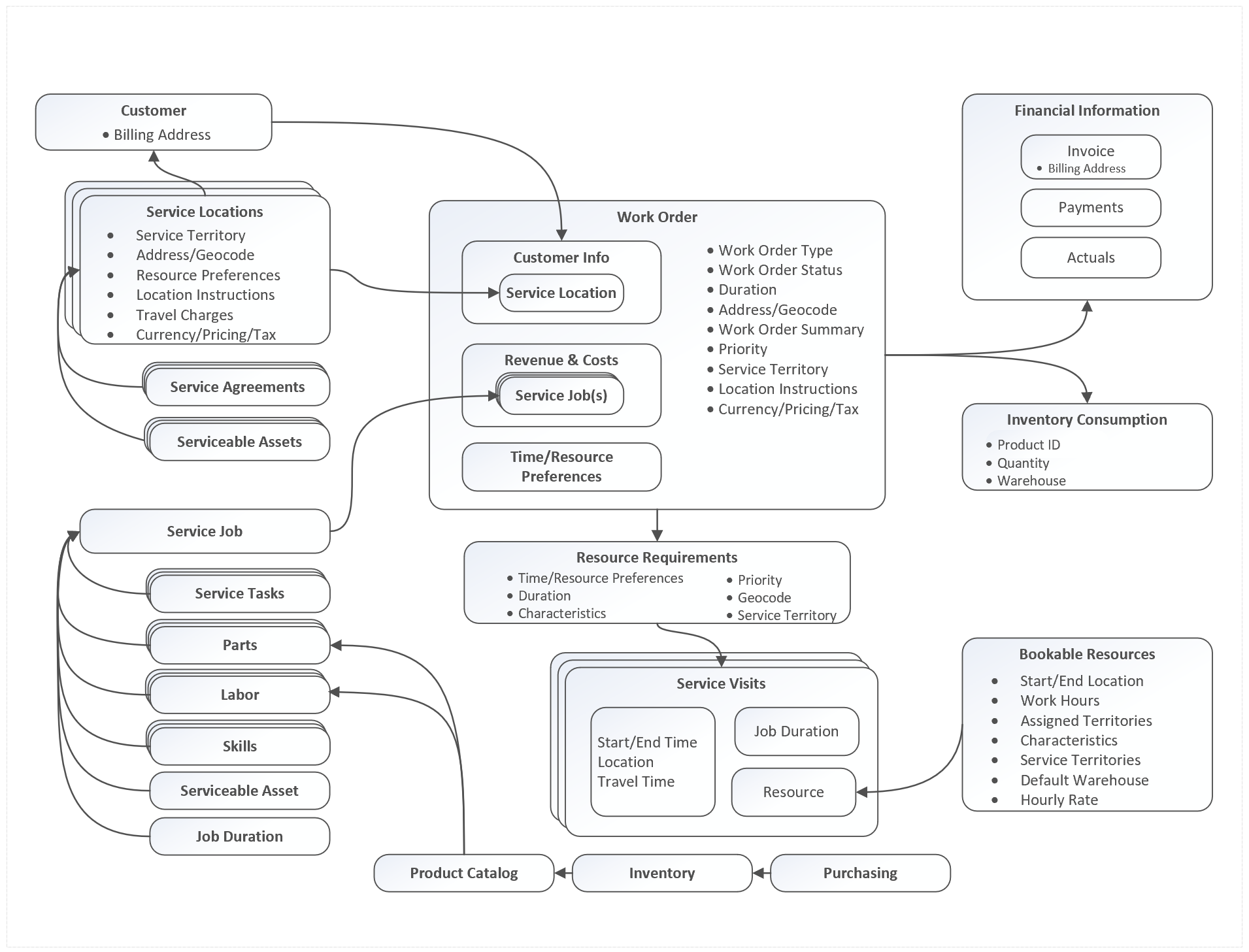 Dynamics 365 Field Service Works Order Architecture