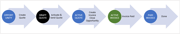 Dynamics 365 Sales Opportunity to Invoice
