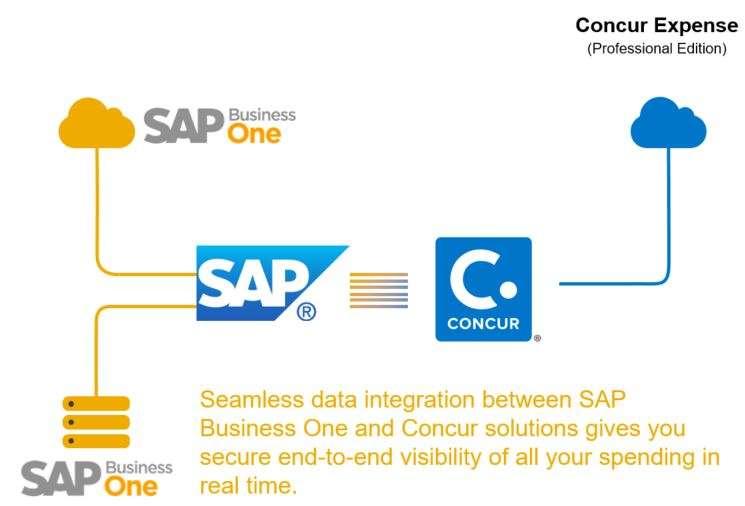 Concur SAP Business One Integration