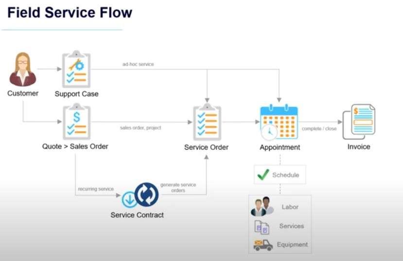 MYOB Advanced Field Service Workflow