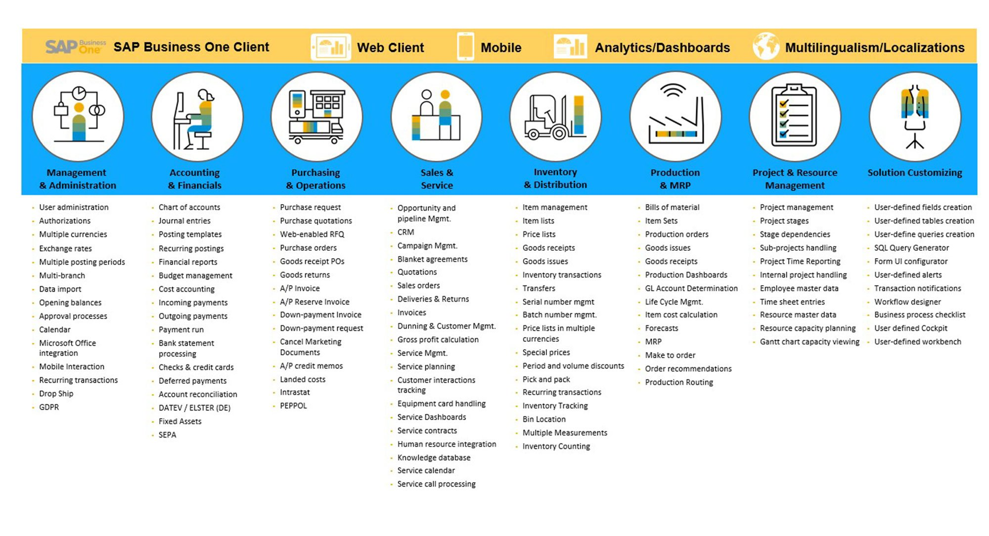 SAP-Business-One-Overview1
