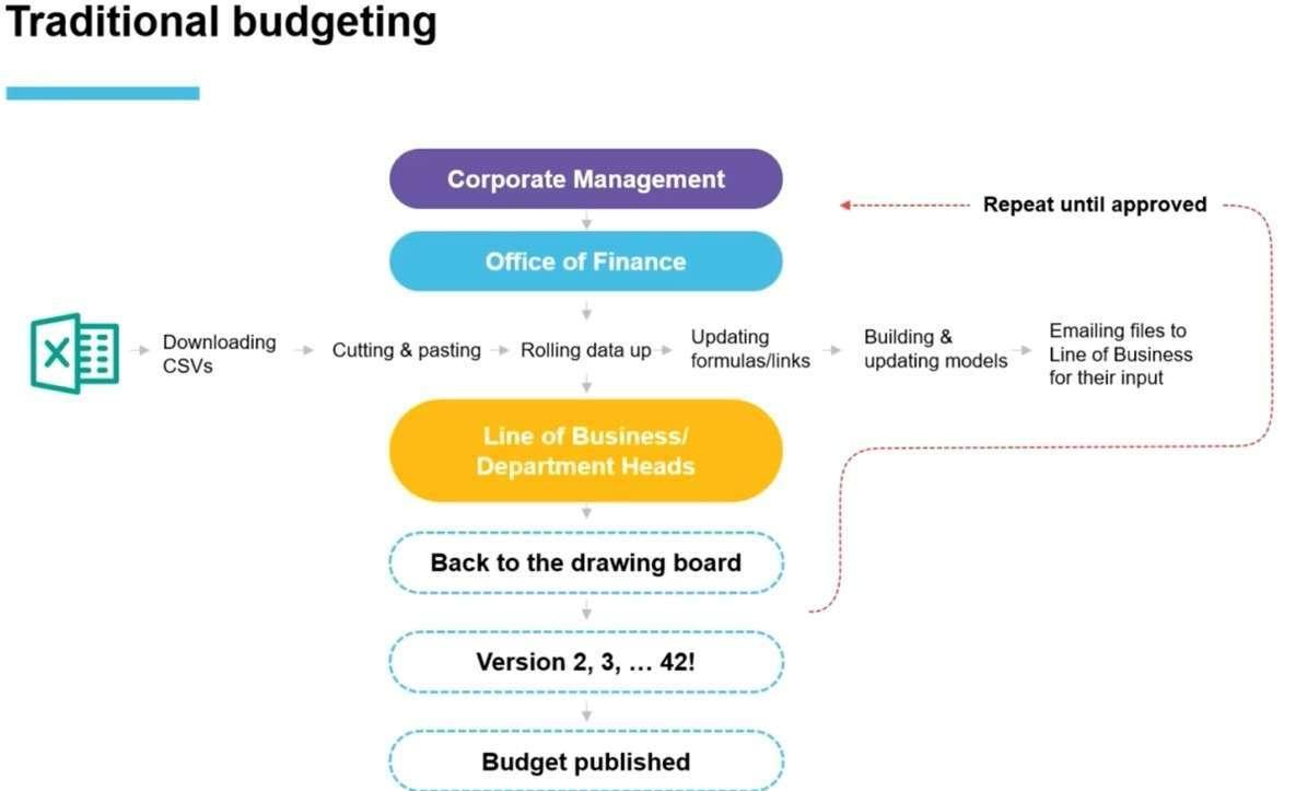 Traditional Budgeting Phocas