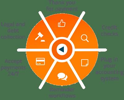 ezyCollect-Workflow-wheel