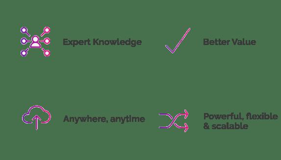 MYOB Advanced Benefits